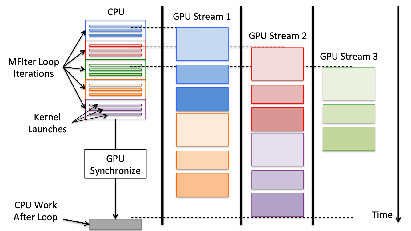 Overview of AMReX GPU Strategy — amrex 19 10-dev documentation